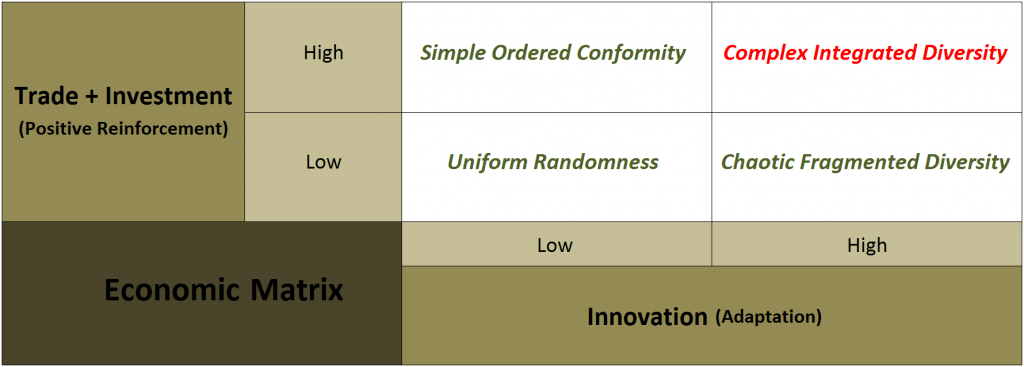 Matrix of EconoComplexity Dynamics