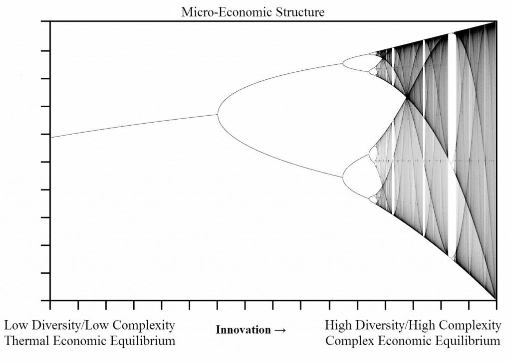 Micro-Economic Spectrum of Structure -1