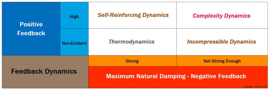 Matrix of Feedback Dynamics