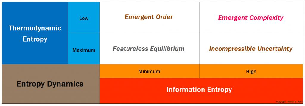 Matrix of Entropy Dynamics - Copyright - Kieran D. Kelly