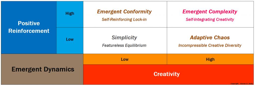 Matrix of Emergent Dynamics - Copyright - Kieran D. Kelly