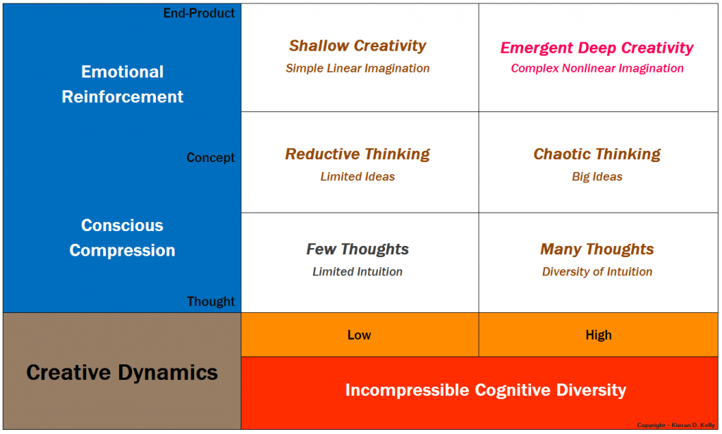 Matrix of Creative Dynamics